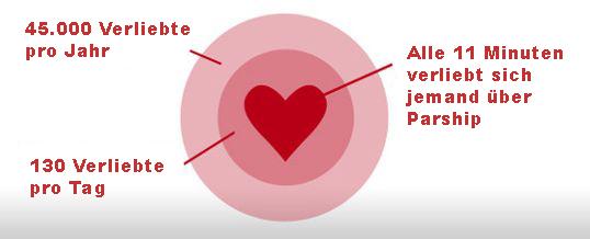 Studie: Warum funktioniert das Verlieben mit Parship so gut?
